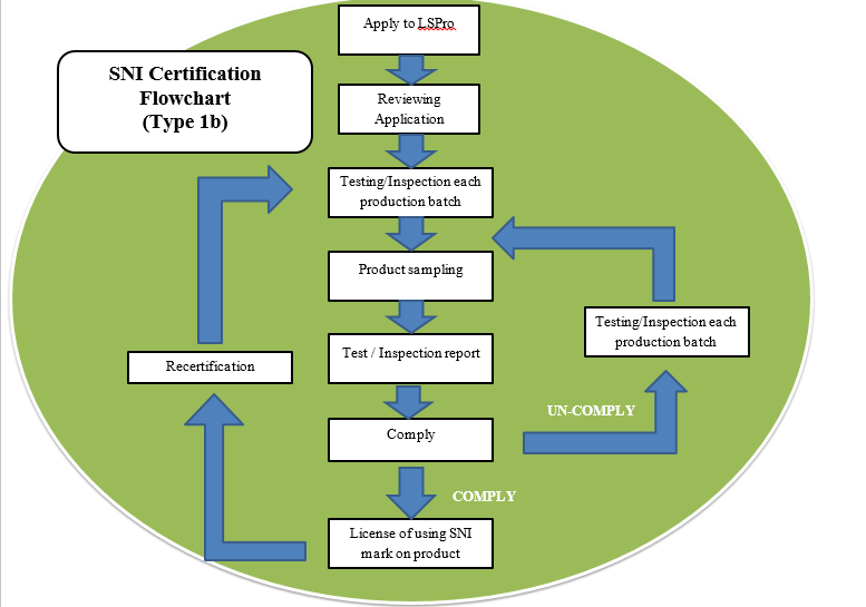 sni certification lead time and flow chart type 1B