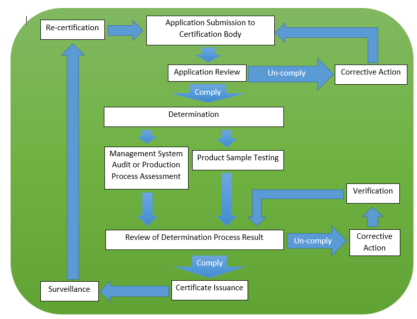 sni certification lead time and flow chart Type 5